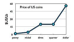 Coins per pound